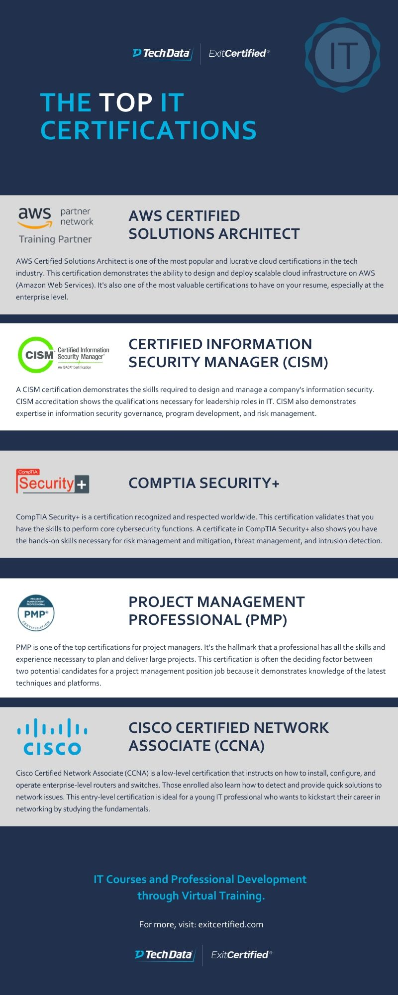 top it certifications